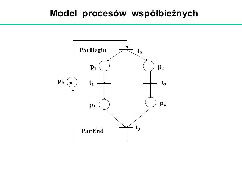 Model procesów współbieżnych