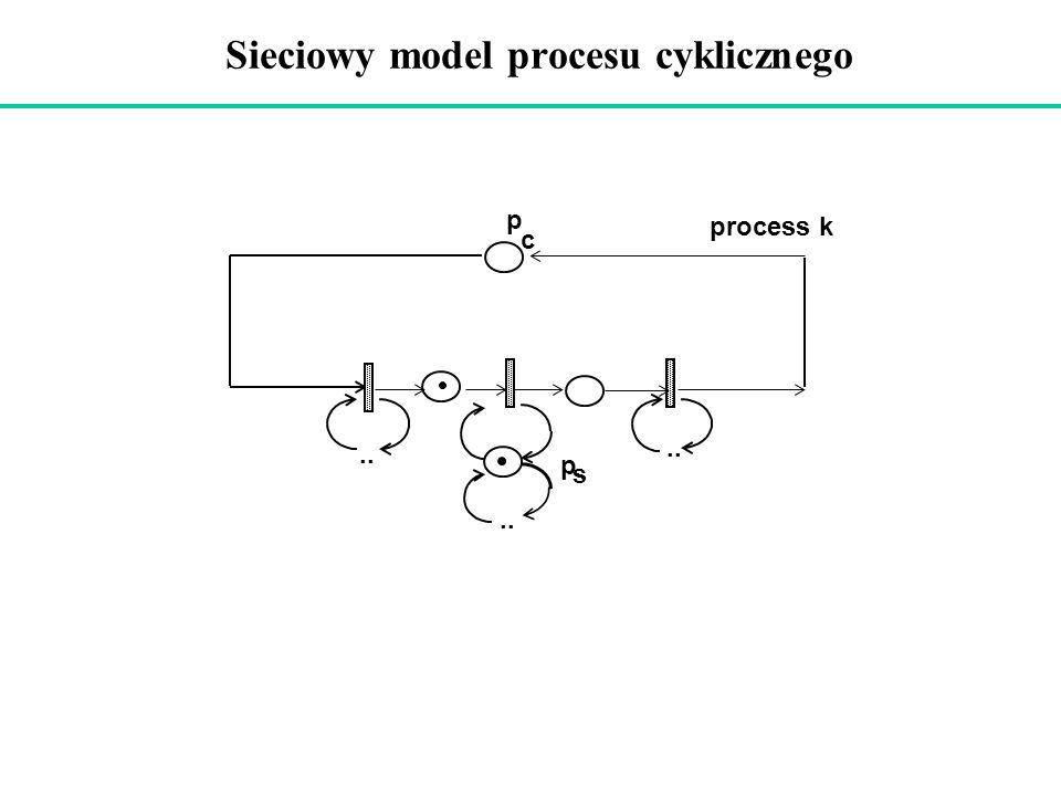 Sieciowy model procesu cyklicznego