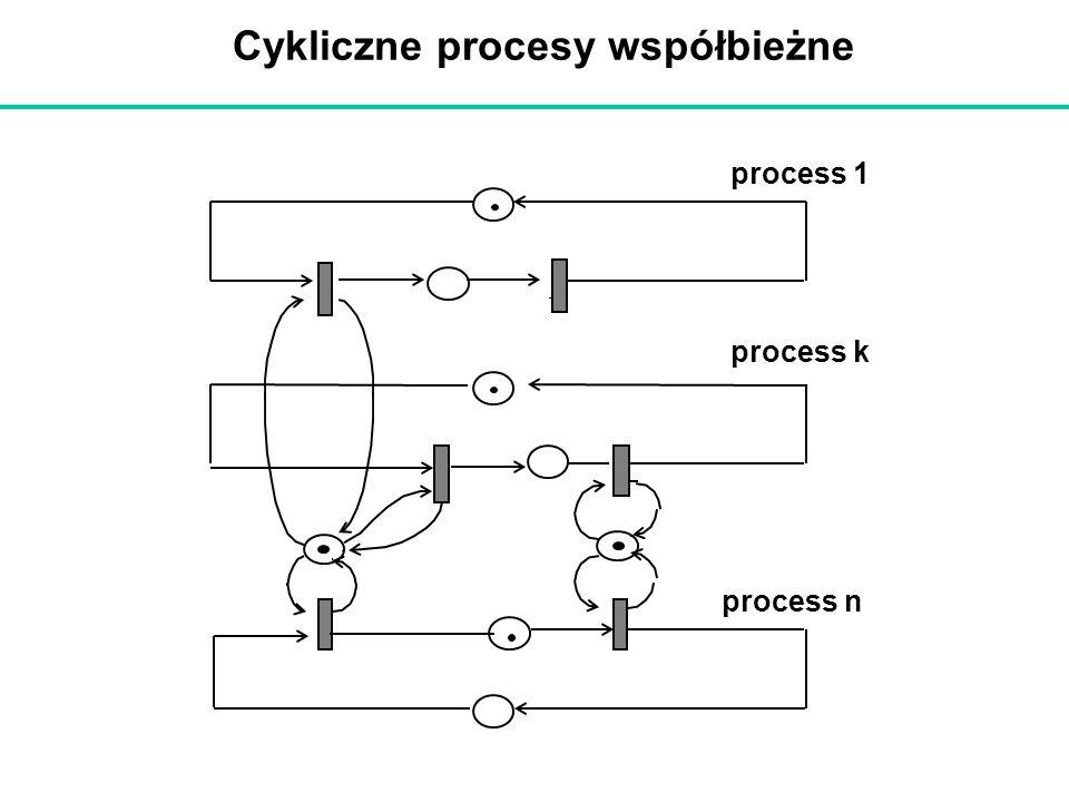 Cykliczne procesy współbieżne