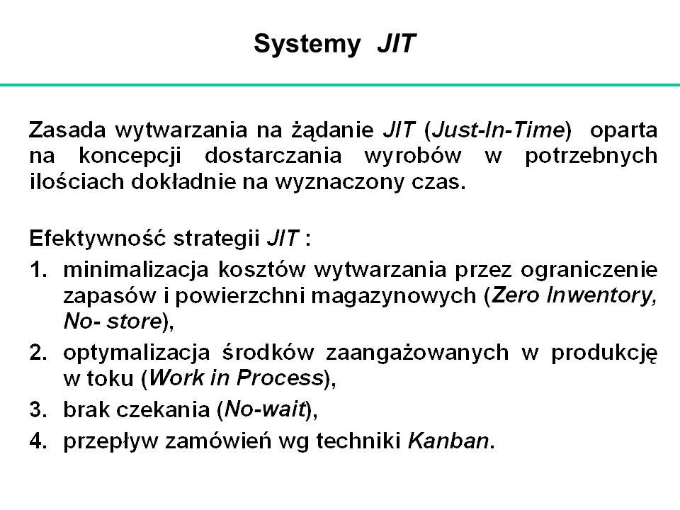 Systemy JIT