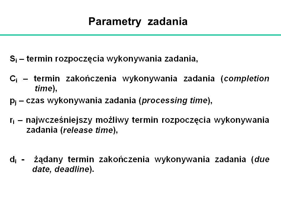 Parametry zadania