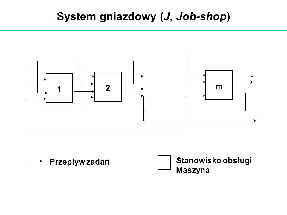 System gniazdowy (J, Job-shop)
