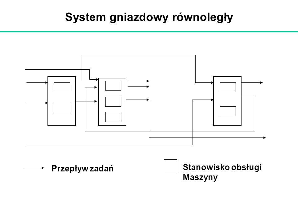 System gniazdowy równoległy