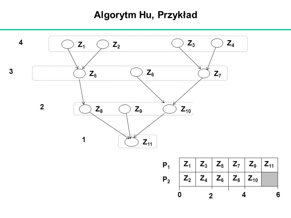 Algorytm Hu, Przykład 1 2 3 4 Z1 Z2 Z3 Z4 Z5 Z6 Z7 Z8 Z10 Z11 Z9 2 6 4