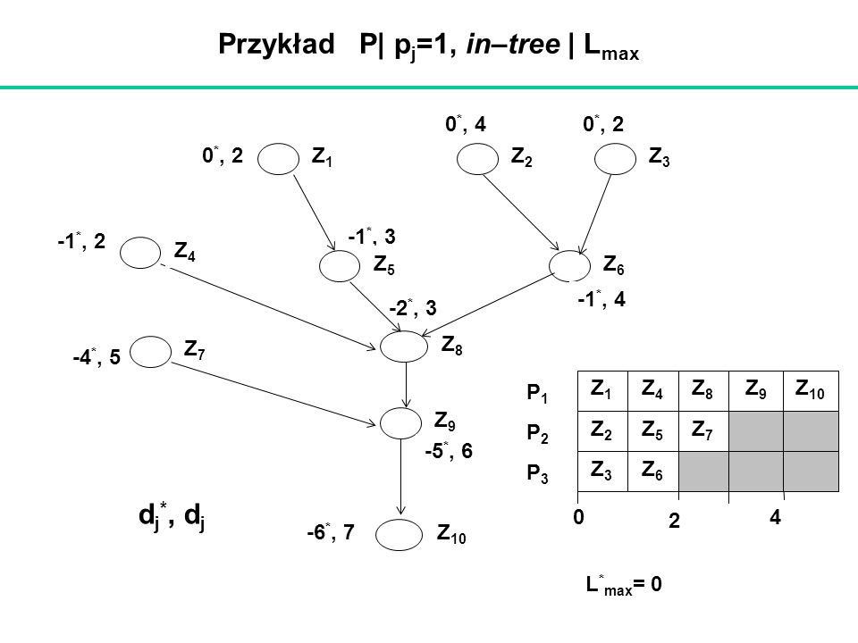 Przykład P| pj=1, in–tree | Lmax
