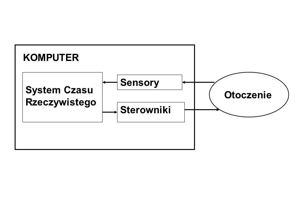 System Czasu Rzeczywistego