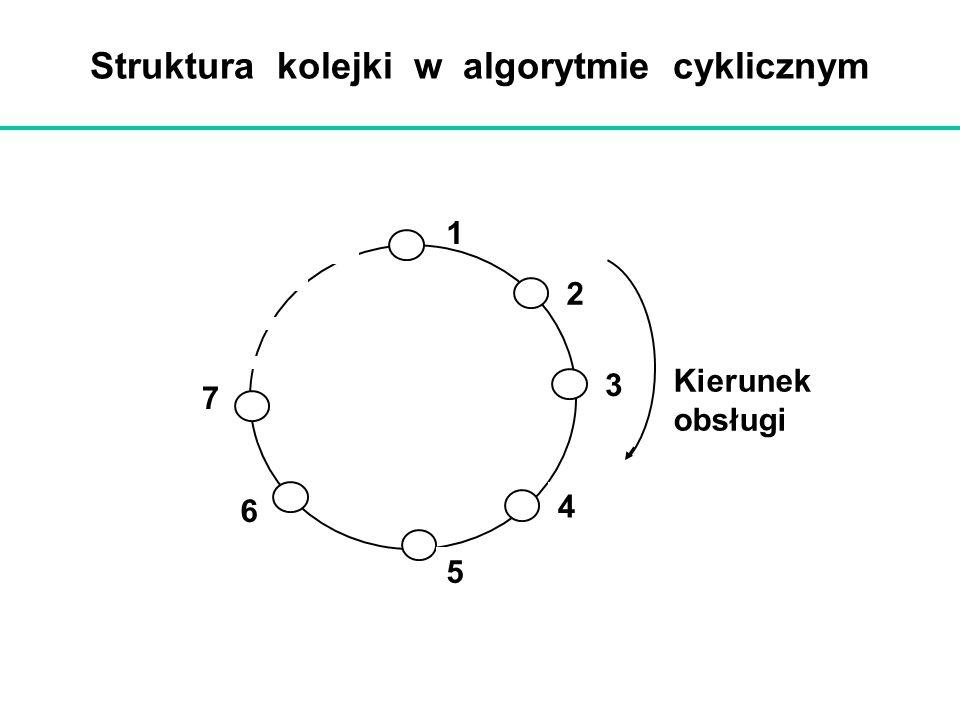 Struktura kolejki w algorytmie cyklicznym
