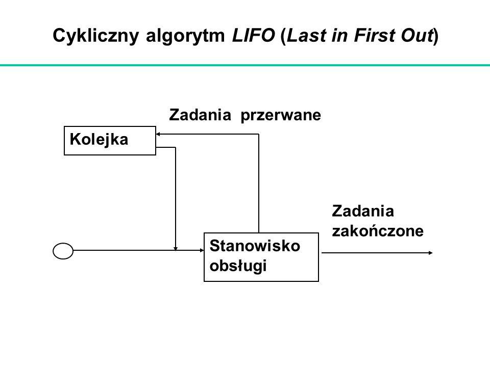 Cykliczny algorytm LIFO (Last in First Out)