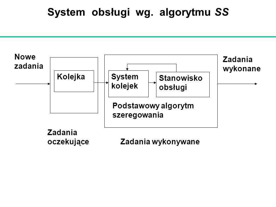 System obsługi wg. algorytmu SS