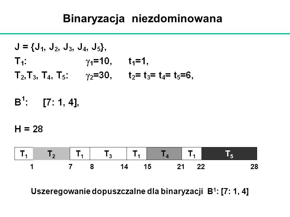 Binaryzacja niezdominowana
