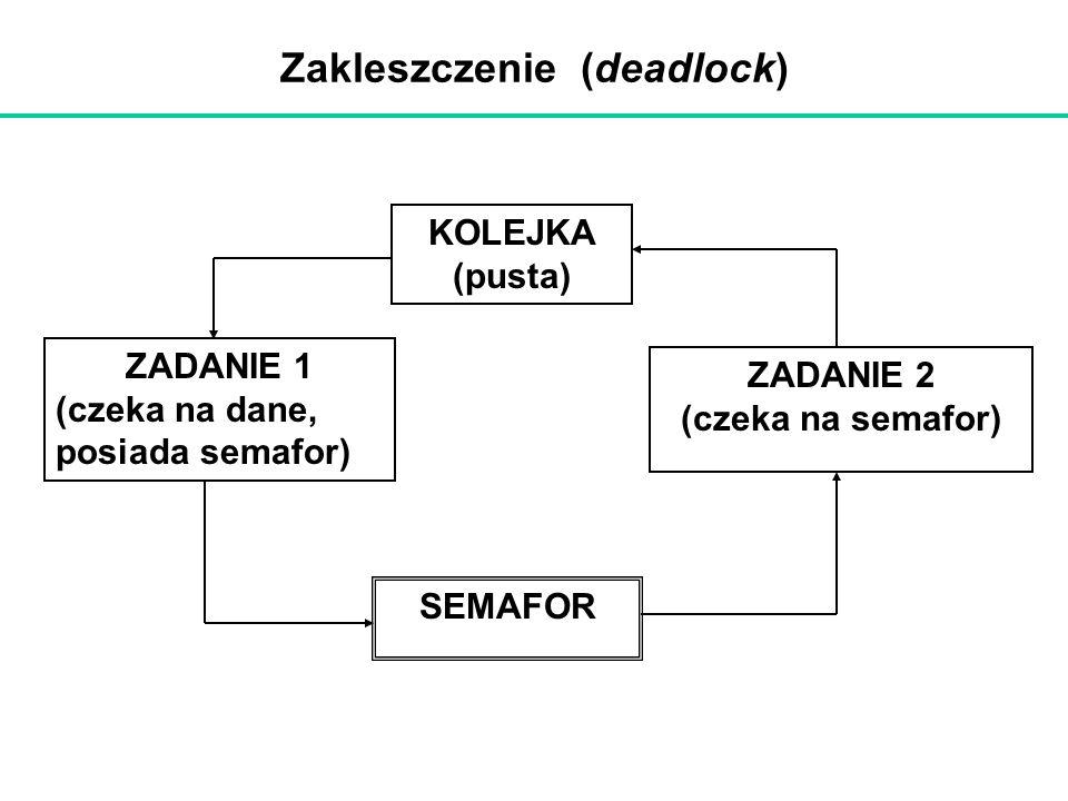 Zakleszczenie (deadlock)