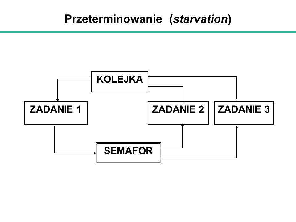 Przeterminowanie (starvation)