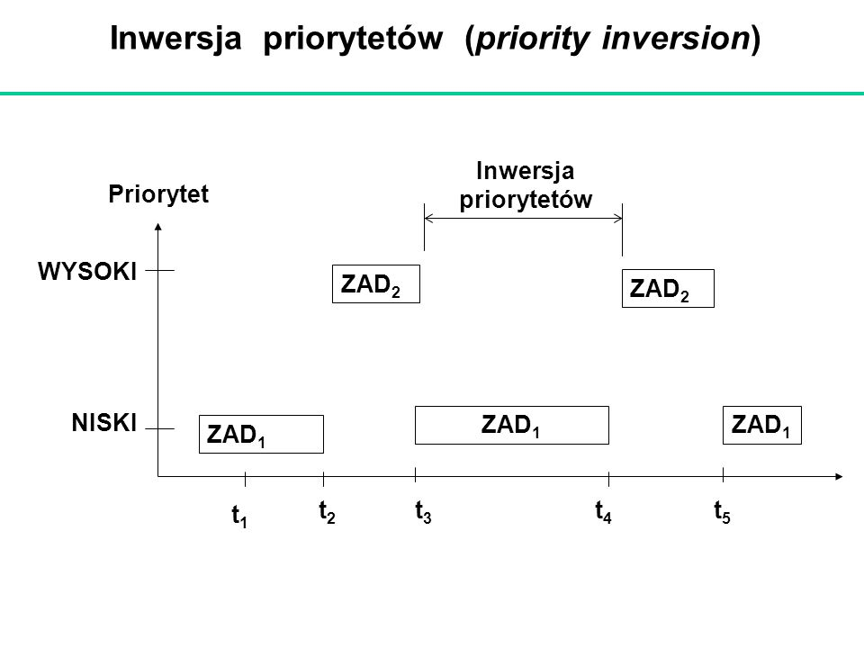 Inwersja priorytetów (priority inversion)