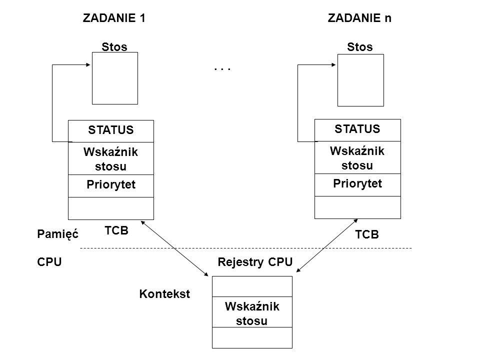 ZADANIE 1 Stos STATUS Wskaźnik stosu Priorytet TCB . . . Kontekst Pamięć CPU Rejestry CPU ZADANIE n