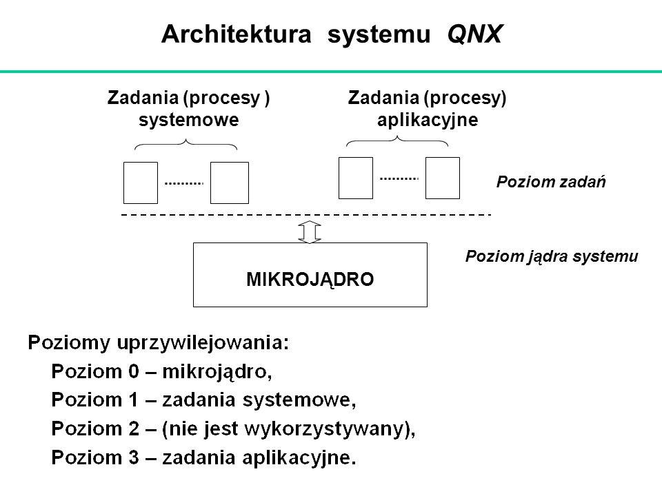 Architektura systemu QNX