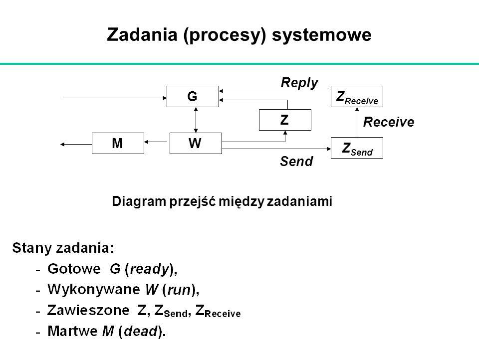 Zadania (procesy) systemowe