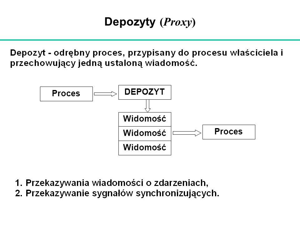 Depozyty (Proxy) DEPOZYT Proces Widomość
