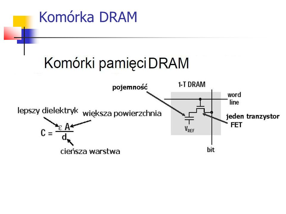 Komórka DRAM