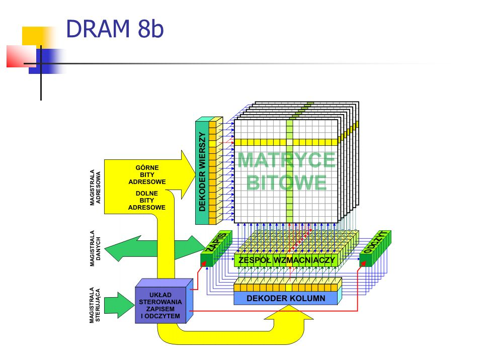 DRAM 8b