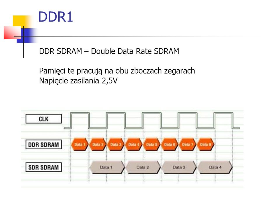 DDR1 DDR SDRAM – Double Data Rate SDRAM