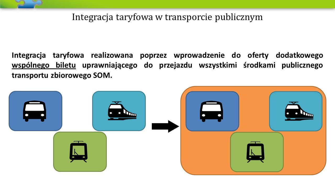 Integracja taryfowa w transporcie publicznym