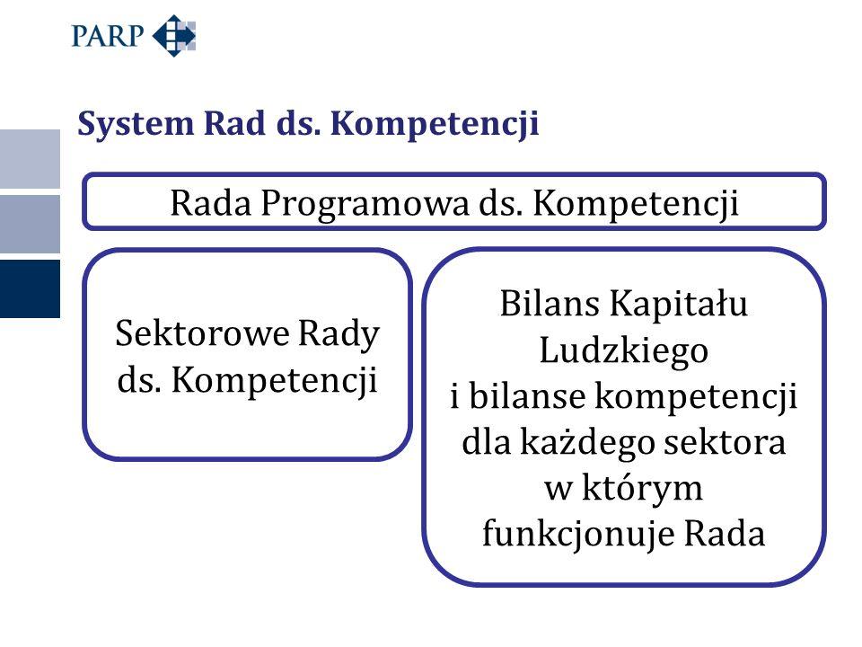 Rada Programowa ds. Kompetencji
