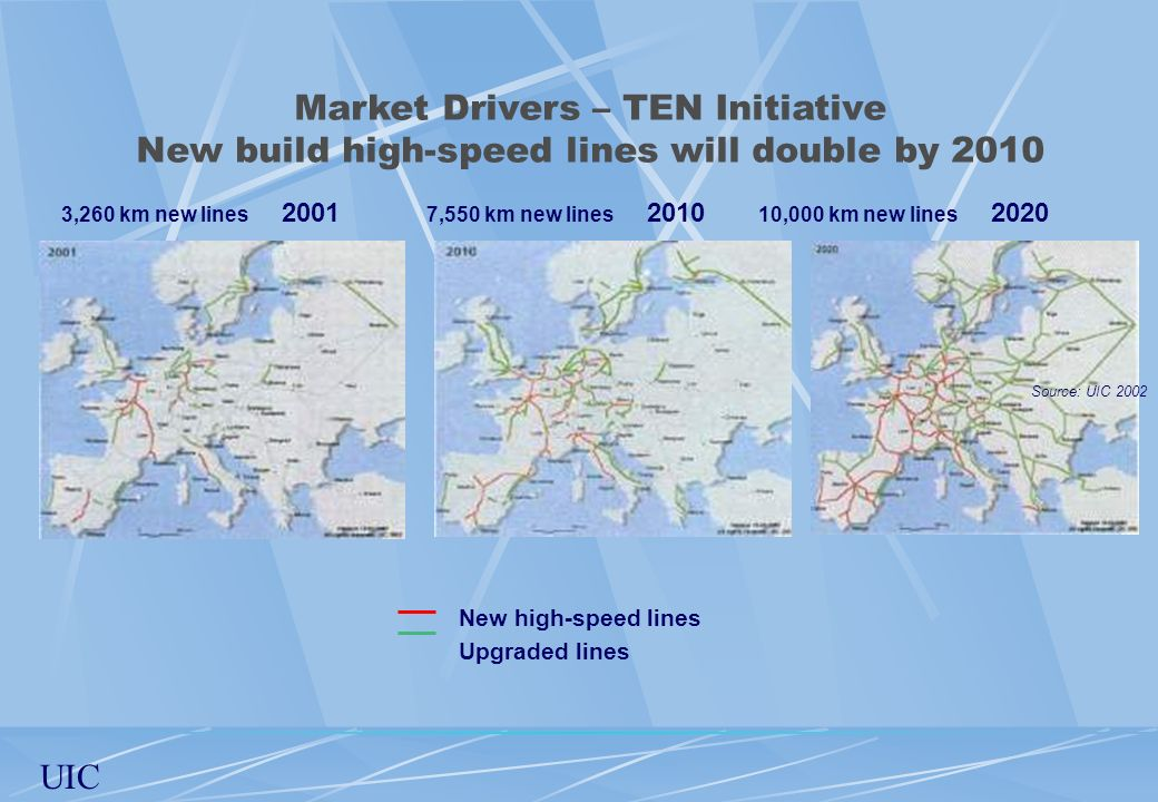 Market Drivers – TEN Initiative New build high-speed lines will double by 2010
