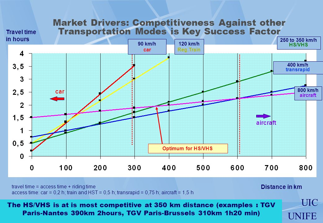 Market Drivers: Competitiveness Against other Transportation Modes is Key Success Factor