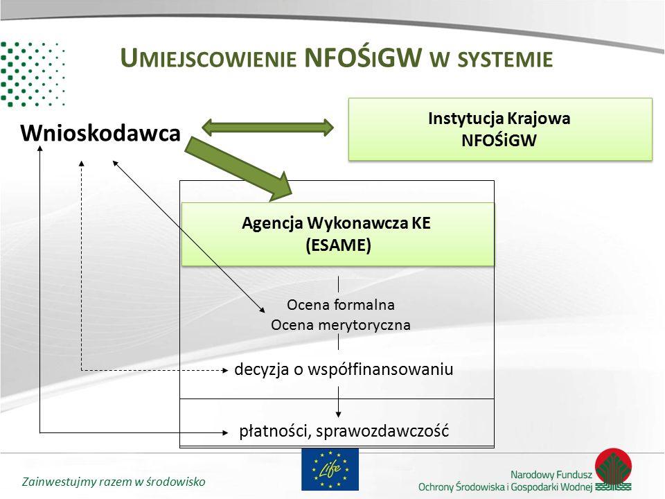 Umiejscowienie NFOŚiGW w systemie Agencja Wykonawcza KE (ESAME)