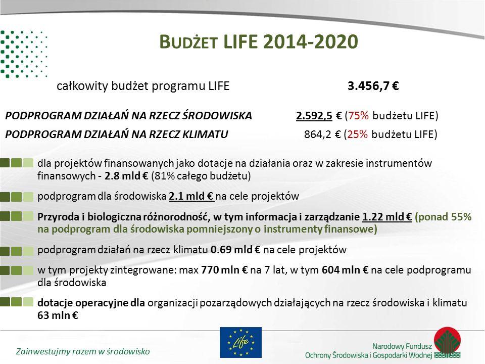 Budżet LIFE 2014-2020 całkowity budżet programu LIFE 3.456,7 €