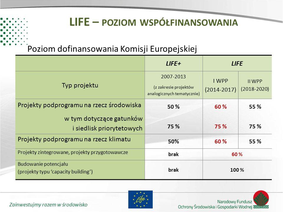 LIFE – poziom współfinansowania