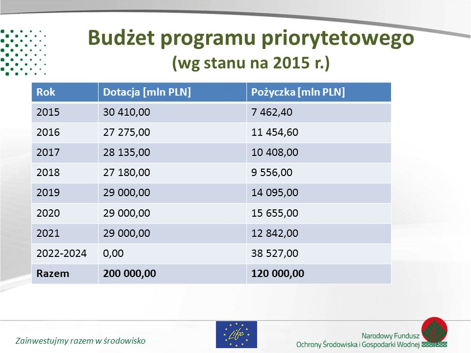 Budżet programu priorytetowego (wg stanu na 2015 r.)