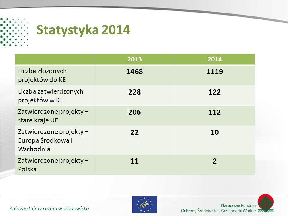 Statystyka 2014 2013. 2014. Liczba złożonych projektów do KE. 1468. 1119. Liczba zatwierdzonych projektów w KE.
