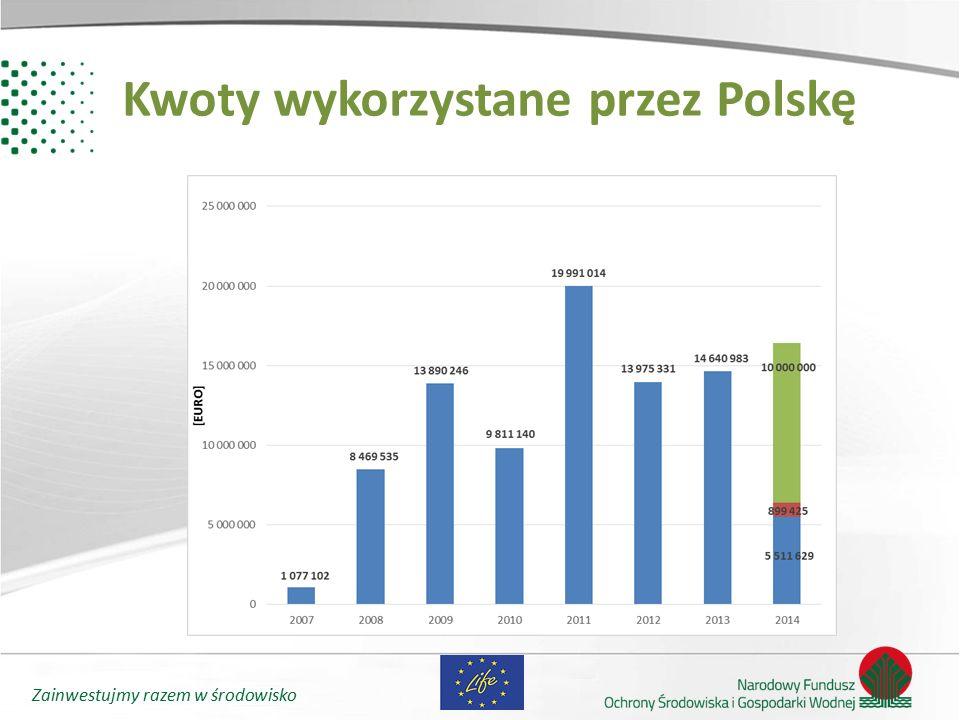 Kwoty wykorzystane przez Polskę