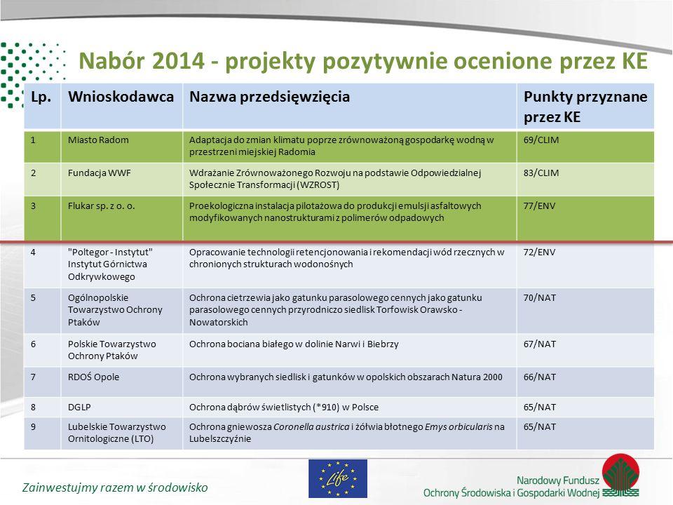 Nabór 2014 - projekty pozytywnie ocenione przez KE