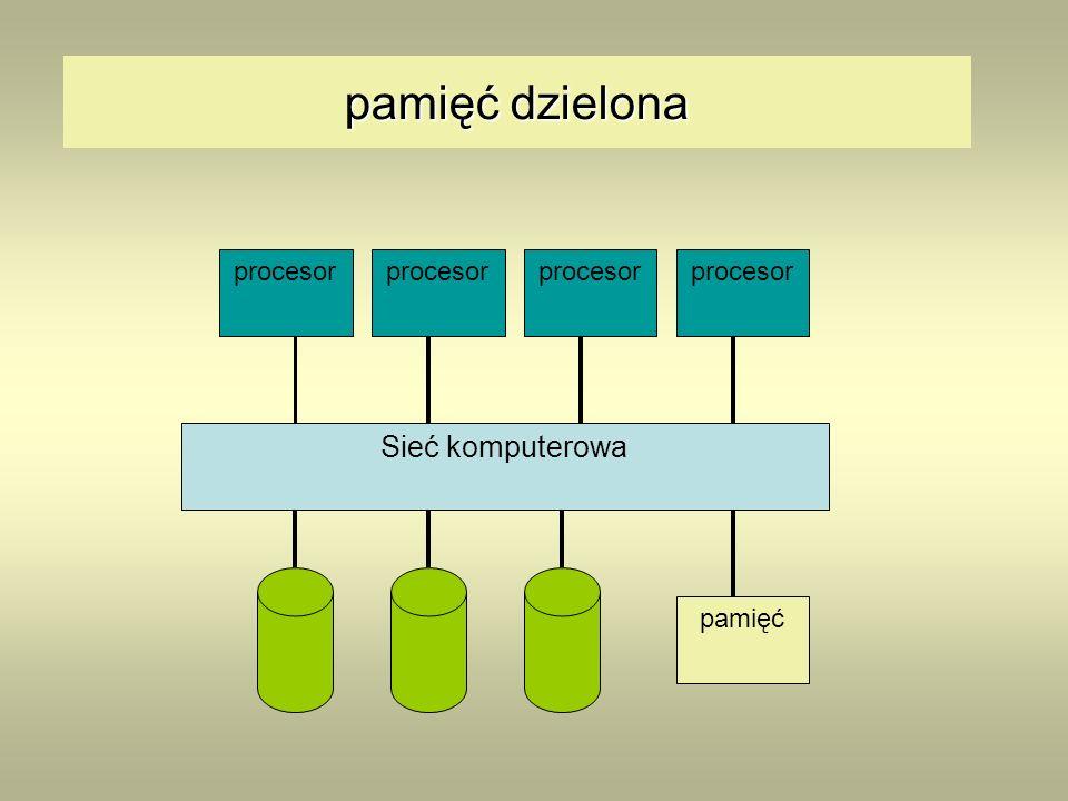 pamięć dzielona Sieć komputerowa procesor pamięć