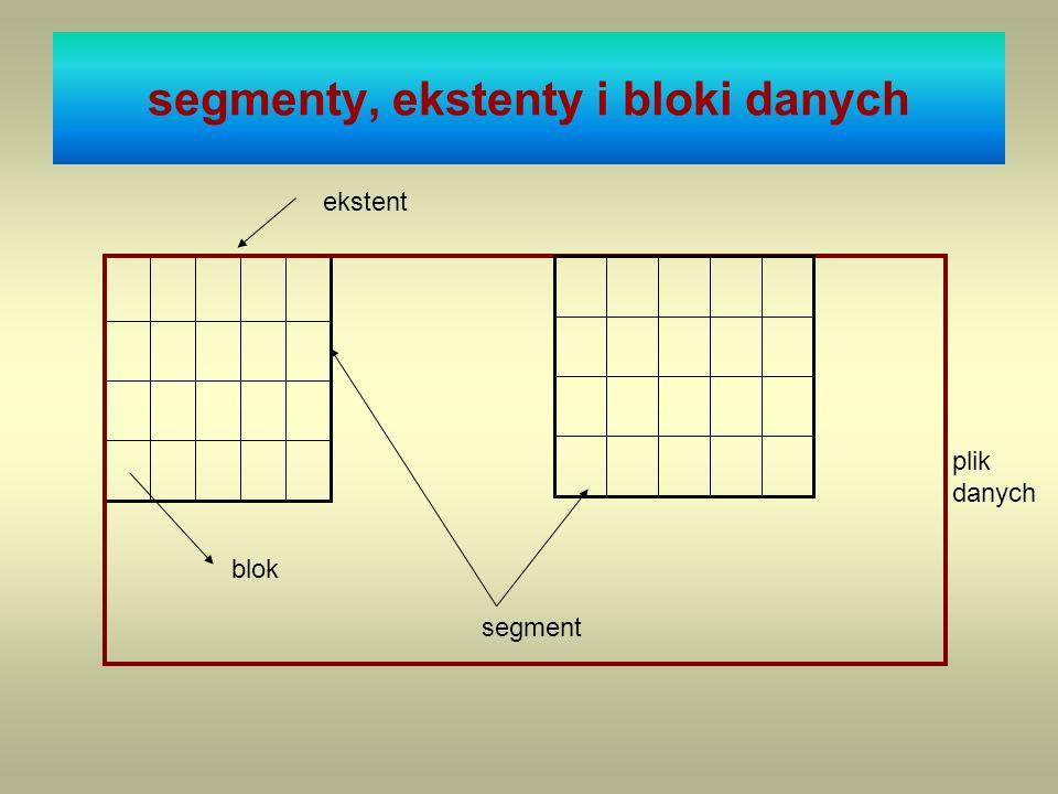 segmenty, ekstenty i bloki danych