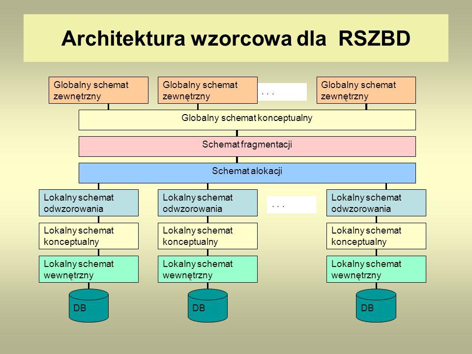 Architektura wzorcowa dla RSZBD