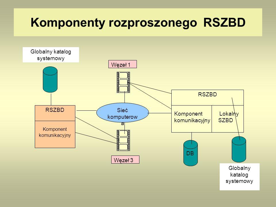 Komponenty rozproszonego RSZBD