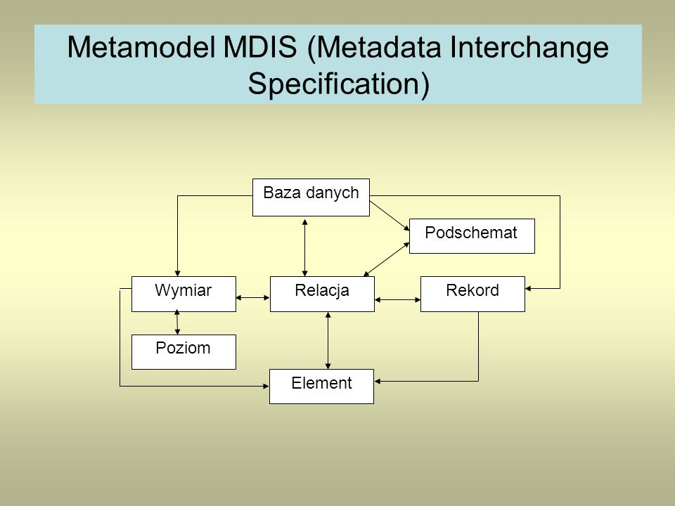 Metamodel MDIS (Metadata Interchange Specification)