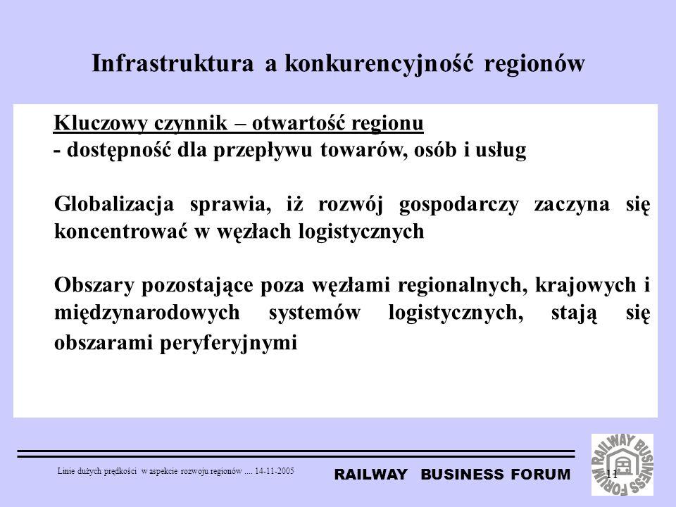 Infrastruktura a konkurencyjność regionów