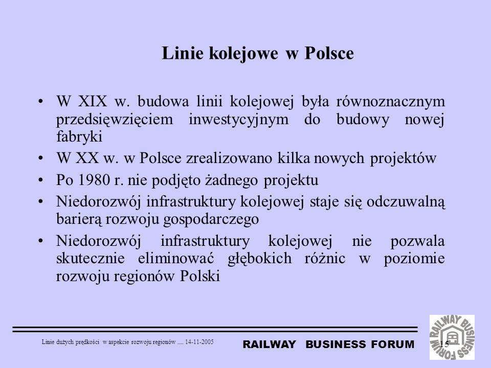 Linie kolejowe w Polsce