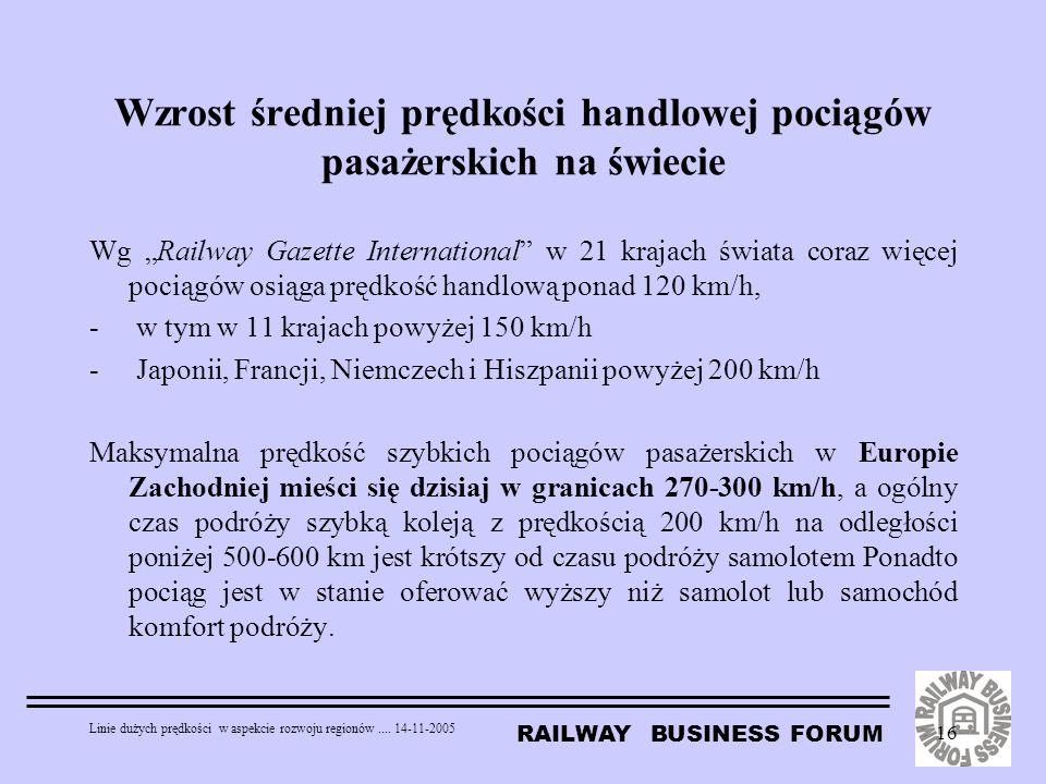 Wzrost średniej prędkości handlowej pociągów pasażerskich na świecie