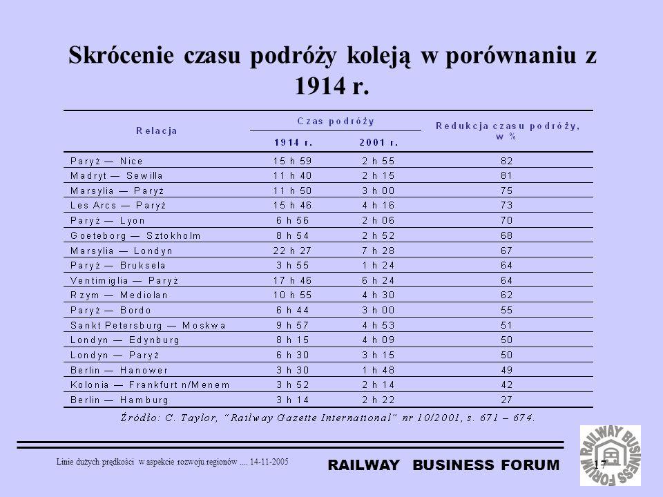 Skrócenie czasu podróży koleją w porównaniu z 1914 r.