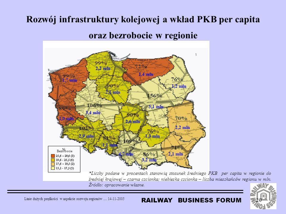 Rozwój infrastruktury kolejowej a wkład PKB per capita oraz bezrobocie w regionie