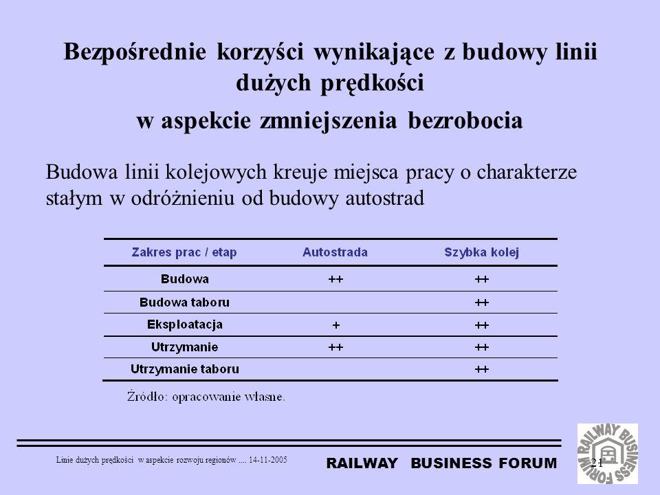 Bezpośrednie korzyści wynikające z budowy linii dużych prędkości w aspekcie zmniejszenia bezrobocia