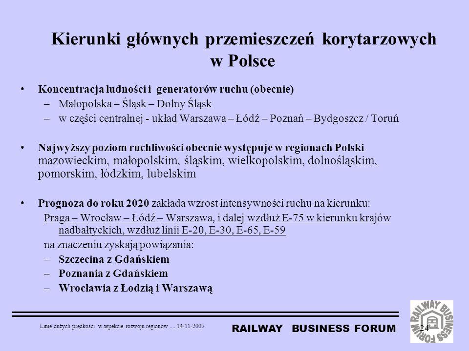 Kierunki głównych przemieszczeń korytarzowych w Polsce