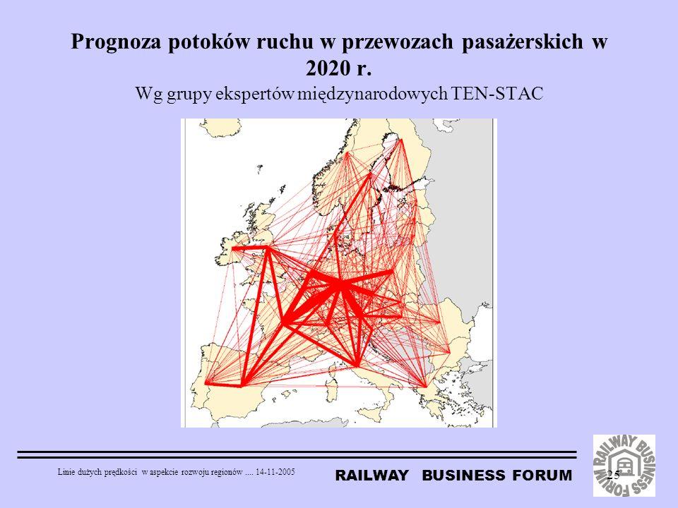 Prognoza potoków ruchu w przewozach pasażerskich w 2020 r