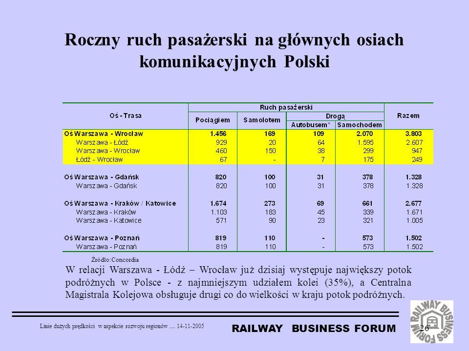 Roczny ruch pasażerski na głównych osiach komunikacyjnych Polski