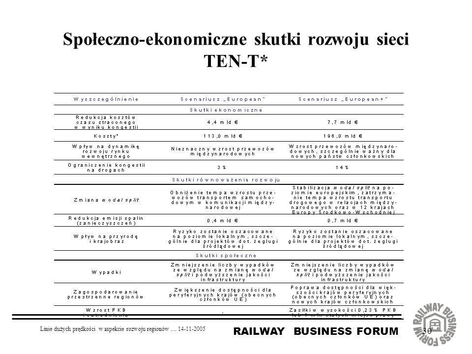 Społeczno-ekonomiczne skutki rozwoju sieci TEN-T*